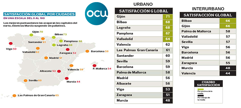 OCU transporte público Satisfaccion Global por Ciudades vigo